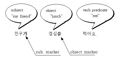 verbs with two objects